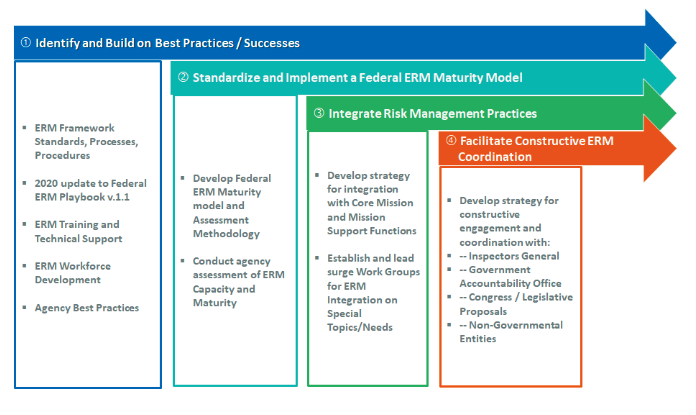 The Enterprise Risk Management Priority Area strategic approach features the following 4 strategies. These strategies build on one another. Strategy 1: Identify and Build on Best Practices / Successes: ERM Framework Standards, Processes, Procedures 2020 update to Federal ERM Playbook v.1.1 ERM Training and  Technical Support ERM Workforce  Development Agency Best Practices Strategy 2: Standardize and Implement a Federal ERM Maturity Model Develop Federal ERM Maturity model and Assessment Methodology Conduct agency assessment of ERM Capacity and Maturity Strategy 3: Integrate Risk Management Practices Develop strategy for integration with Core Mission and Mission Support Functions Establish and lead surge Work Groups for ERM Integration on Special Topics/Needs Strategy 4: Facilitate Constructive ERM Coordination Develop strategy for  constructive engagement and  coordination with: Inspectors General Government Accountability Office Congress / Legislative  Proposals Non-Governmental Entities
