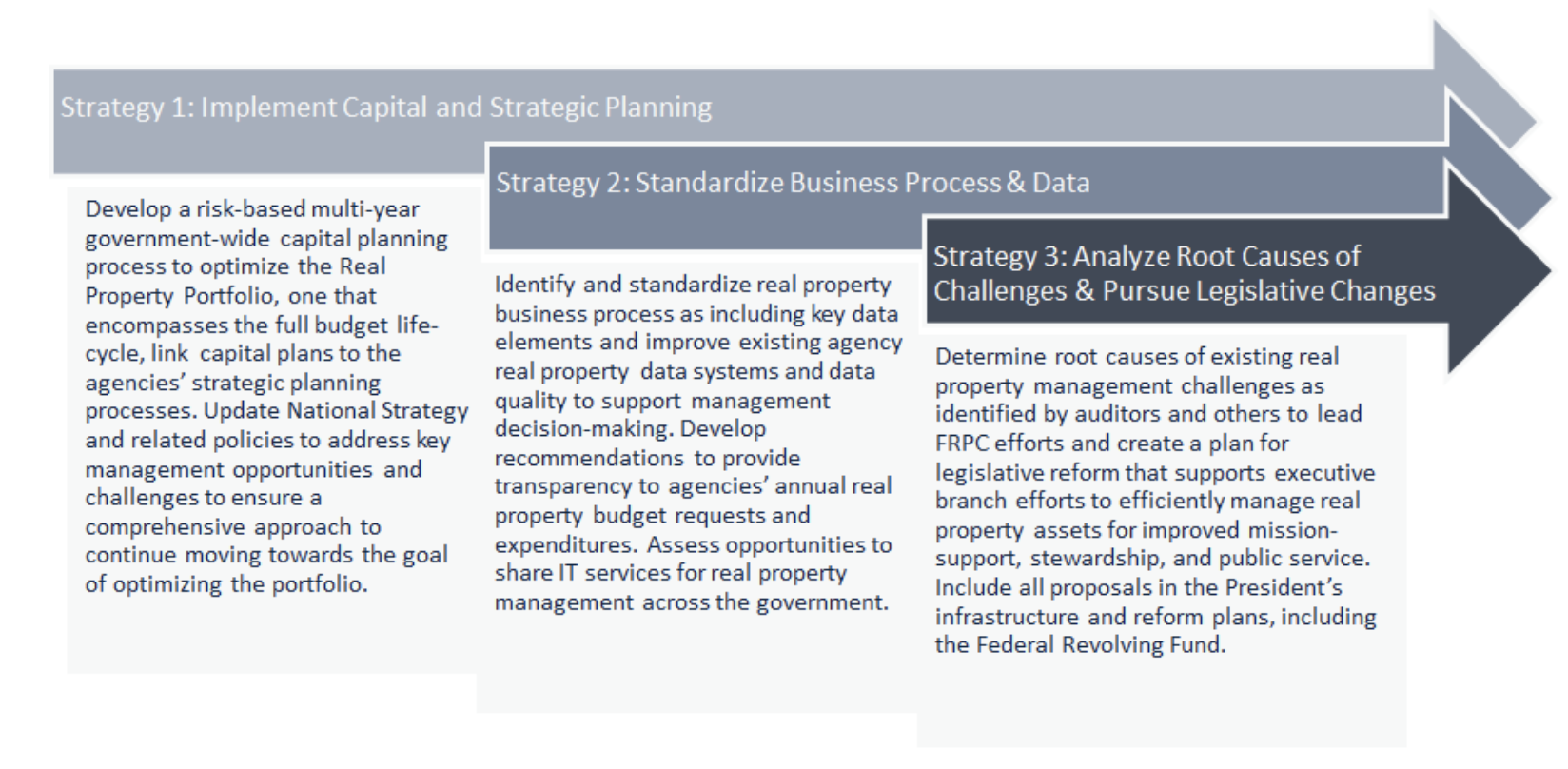 The Federal Real Property Council strategic approach features the following 3 strategies. These strategies build on one another. Strategy 1: Implement Capital and Strategic Planning: Develop a risk-based multi-year government-wide capital planning process to optimize the Real Property Portfolio, one that encompasses the full budget life-cycle, link  capital plans to the agencies' strategic planning processes. Update National Strategy and related policies to address key management opportunities and challenges to ensure a comprehensive approach to continue moving towards the goal of optimizing the portfolio. Strategy 3: Analyze Root Causes of Challenges & Pursue Legislative Changes: Determine root causes of existing real property management challenges as identified by auditors and others to lead FRPC efforts and create a plan for legislative reform that supports executive branch efforts to efficiently manage real property assets for improved mission-support, stewardship, and public service. Include all proposals in the President's infrastructure and reform plans, including the Federal Revolving Fund.