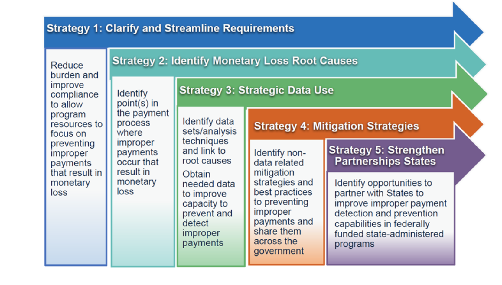 The Getting Payments Right Priority Area strategic approach features the following 5 strategies. These strategies build on one another. Strategy 1: Clarify and Streamline Requirements -- Reduce burden and improve compliance to allow program resources to focus on preventing improper payments that result in monetary loss. Strategy 2: Identify Monetary Loss Root Causes -- Identify points(s) in the payment process where improper payments occur that result in monetary loss. Strategy 3: Strategic Data Use -- Identify data sets/analysis techniques and link to root causes. Obtain needed data to improve capacity to prevent and detect improper payments. Strategy 4: Mitigation Strategies -- Identify non-data related mitigation strategies and best practices to preventing improper payments and share them across the government. Strategy 5: Strengthen Partnership States -- Identify opportunities to partner with States to improve improper payment detection and prevention capabilities in federally funded state-administered programs.